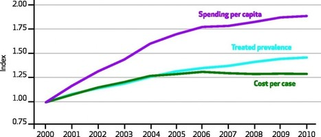 Three Things To Know About Future Healthcare Spending - Forbes | Pharma & Medical Devices | Scoop.it