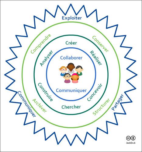 Comment développer les compétences transversales? | learning-e | Scoop.it