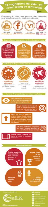 El magnetismo del vídeo en el marketing de contenidos #infografia #infographic | Agencias | Scoop.it