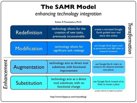 Technology Integration: The SAMR Model Explained for Teachers | Integration Ideas | Scoop.it