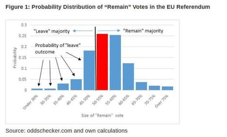 More on the Bookies Odds of BREXIT   Centre on Constitutional Change l Researching the issues. Informing the debate.   Centre for Population change in the news   Scoop.it