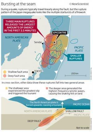 Japon : remise en cause de certitudes géologiques | CFTC Santé-Sociaux Hôpitaux de Strasbourg » Blog Archive | Japon : séisme, tsunami & conséquences | Scoop.it