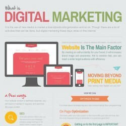 Digital Marketing #Infographic | Social Media e Innovación Tecnológica | Scoop.it