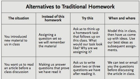 Alternatives To Homework: A Chart For Teachers | Leadership Think Tank | Scoop.it
