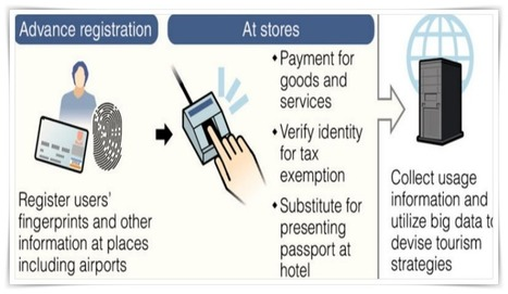 Japan may replace currency with fingerprints | Credit Cards, Data Breach & Fraud Prevention | Scoop.it