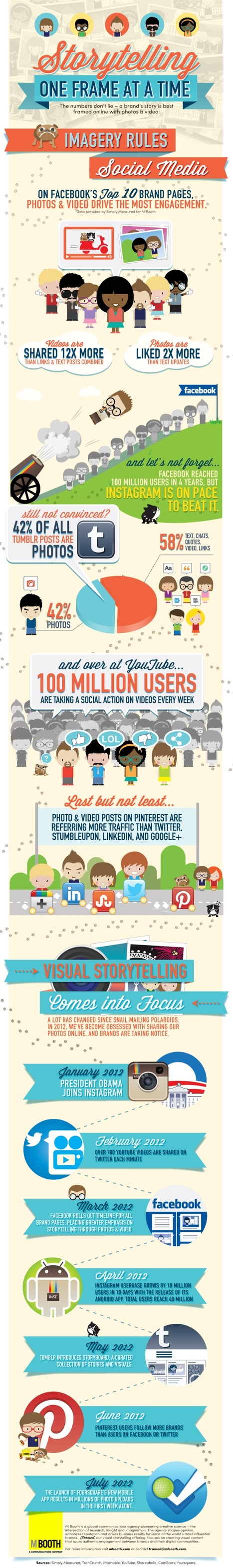 Visual Content Trumps Text in Driving Social Media Engagement [INFOGRAPHIC] | Social Media and Web Infographics hh | Scoop.it