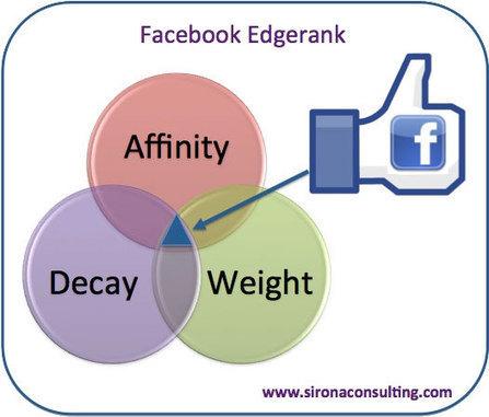 """¿Has perdido visibilidad en facebook? la culpa la tiene """"Edgerank""""   Sobre Redes Sociales   Scoop.it"""