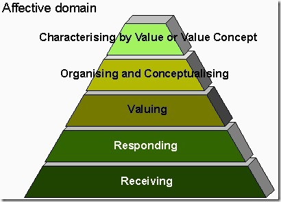 Bloom's Taxonomy: The 21st Century Version | Docentes y TIC (Teachers and ICT) | Scoop.it