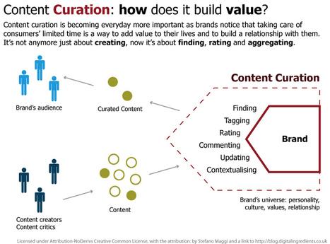Content curation and digital curation - Content Curation Hub | curadoria digital | Scoop.it
