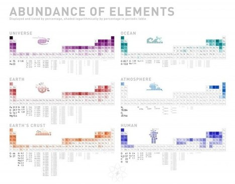An Abundance of Elements [Infographic] | eMILE Community Events and Services | Scoop.it