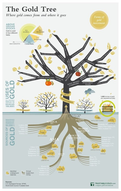 The Gold Tree - where gold comes from & where it goes | infographics2day | Scoop.it