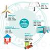 Développement Energies renouvelables