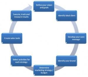 Qué es y cómo se construye una estrategia social media - Social Media Strategies | Formacion y Trucos o consejos | Scoop.it