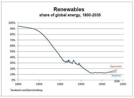 """The Decline of Renewable Energy"" by Bjørn Lomborg   ""3e""   Energy - Ecology - Economy   Scoop.it"
