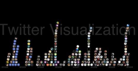 Voorbeeld: Twitter visualisatie   Datavisualisatie   Scoop.it