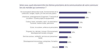 Communication : les maires et les élus ont besoin de conseils | Tendances de société | Scoop.it
