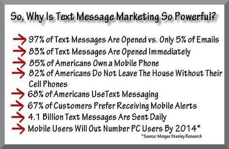 retail text message marketing | Ideal Resources | Scoop.it