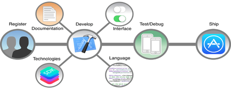 iOS App Development: Are you Just Starting Off? | Webappscapital | Scoop.it