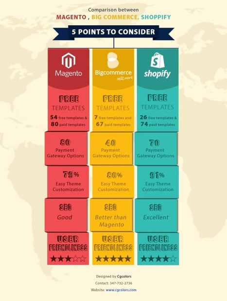 Blog - Magento Vs Shopify Vs BigCommere - CGColors | Web Design & Development Updates | Scoop.it