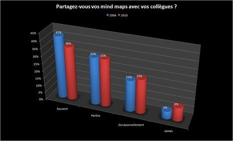 Comment et pourquoi les entreprises utilisent-elles les logiciels de Mind Mapping ?   CARTOGRAPHIES   Scoop.it
