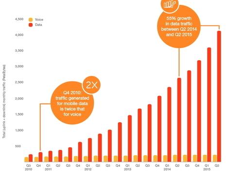 740 millions de personnes utilisent la 4G dans le monde   Mobil'IT le journal   Scoop.it