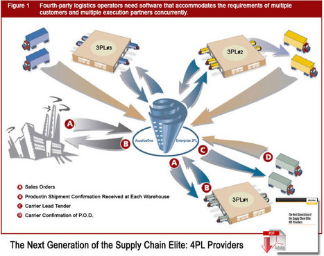 3PL vs 4PL: What are these PLs, Anyway? The Layers of Logistics Explained - Supply Chain 24/7 | Logistics Digest | Scoop.it