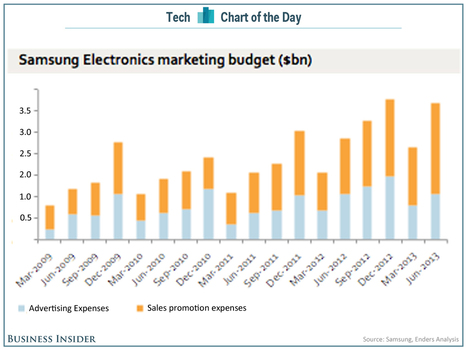 Samsung Is On Track To Spend ~$13 Billion In Marketing This Year | Entrepreneurship, Innovation | Scoop.it
