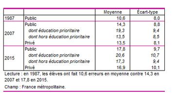 Les performances en orthographe des élèves en fin d'école primaire (1987-2007-2015)   sciences de l'éducation   Scoop.it