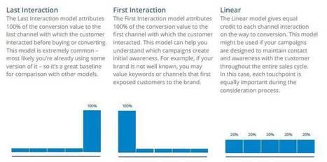 Google Analytics Undercounts your Social Media Presence! | AtDotCom Social media | Scoop.it