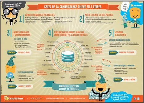 Jamais la gestion de la relation client n'a été si évidente (infographie) - | Digital Marketing | Scoop.it