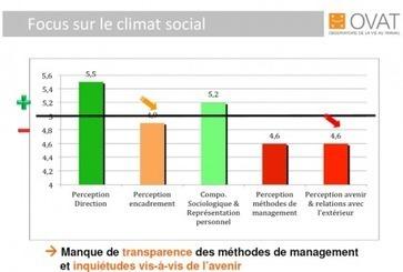 Bien-être au travail, nette amélioration dans les grandes entreprises, forte dégradation dans les TPE... | D'Dline 2020, vecteur du bâtiment durable | Scoop.it