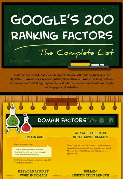 The Complete List of Google Ranking Factors [Infographic] | Ecommerce | Scoop.it