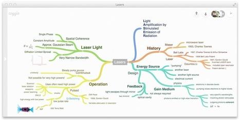 Coggle - Logiciel de Mindmapping en ligne, gratuit et collaboratif | Edu-mindmaps | Scoop.it