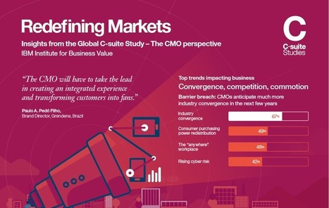 How the CMO is Focusing More on Customer Experience   Customer Experience Excellence Best Practices   Scoop.it