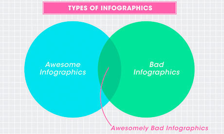 Data visualisation: in defense of bad graphics | visual data | Scoop.it