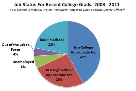 The Biggest Myth About College Graduates and the Recession: Busted | A Container for Thought | Scoop.it
