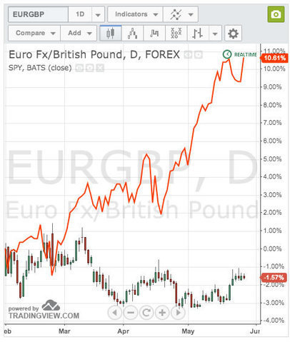 Euro pound exchange rate (EUR-GBP) forecasted to correct lower, the question ... - Pound Sterling Live | android application | Scoop.it