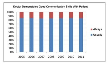 The Truth About Those High Patient Satisfaction Scores For Doctor-Patient Communication | Hospitals and social media | Scoop.it