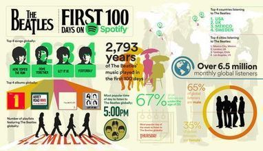 The Beatles Rock Their First 100 Days On Spotfy - hypebot | A Kind Of Music Story | Scoop.it