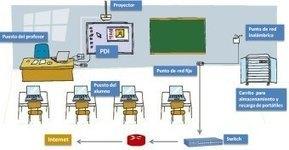 Escuela tradicional, creativa, digital… ¿cuál elegir? | Coordinador TIC y Escuela 2.0 | Scoop.it