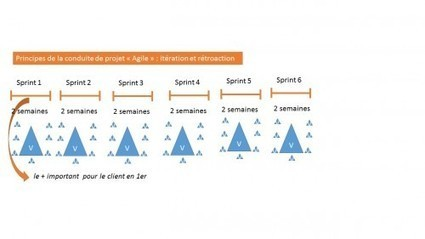 Ce que la méthode Agile peut apporter aux projets de formation (blog de la Formation professionnelle et continue) | Gestion des connaissances et TIC pour le développement | Scoop.it