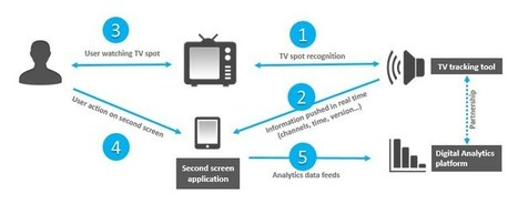 TV ads: how to measure their impact on the second screen in real time - AT Internet Blog   screen seriality   Scoop.it