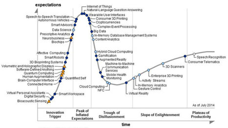 A year of tech industry hype in a single graph   Natural Computing   Scoop.it