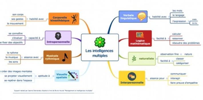 Les intelligences multiples en cartes heuristiques | TIC et TICE mais... en français | Scoop.it