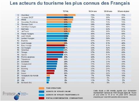 Notoriété marques : Club Med et Voyages SNCF devancent FRAM et NF   Leclubmed   Scoop.it