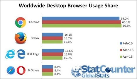 Firefox tops Microsoft browser market share for first time | Technoculture | Scoop.it
