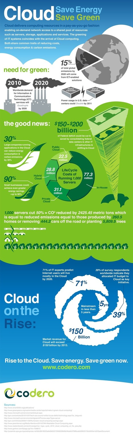 Infographic: Save Energy, Save Green | green infographics | Scoop.it