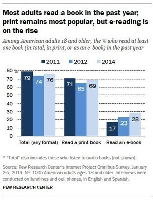 E-Reading Rises as Device Ownership Jumps | Information Science | Scoop.it
