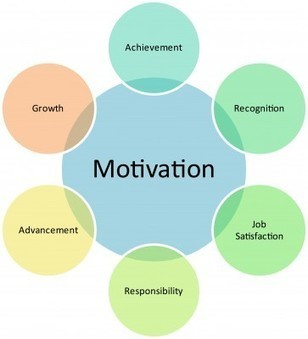 Motivating Employees: Boosting Your Company Culture | Communications Inc. | Scoop.it