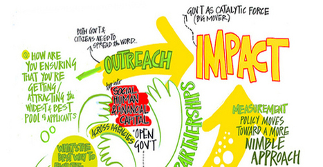 The processes of social innovation | Public Sector Innovation | Lateral Thinking Knowledge | Scoop.it